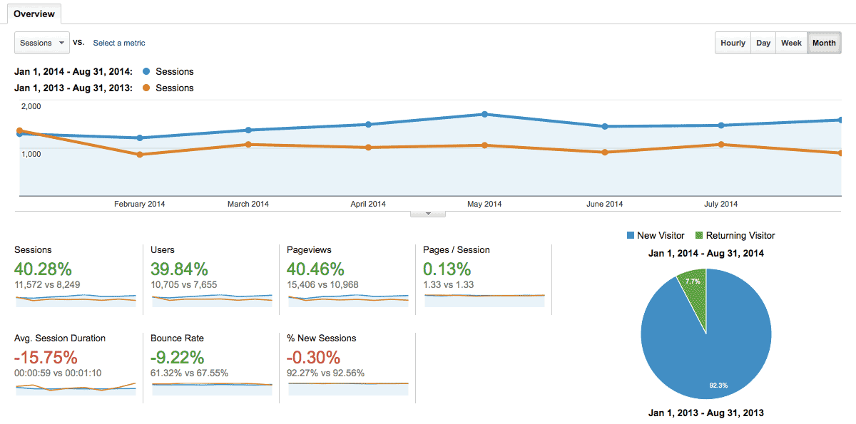 Google Analytics Chart - January 2014 to August 2014 Overview, Year to Date, Year over Year, pageviews, sessions, users, time on site