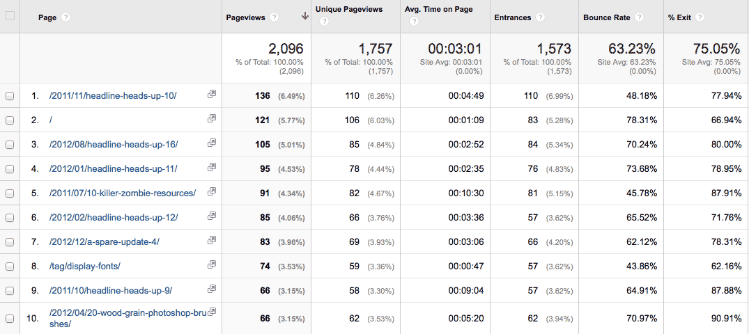 Google Analytics - Top 10 Pages Visited for August 2014, table, pageviews, average time on page